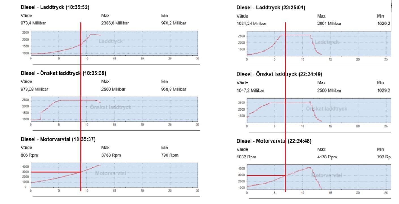 Low boost pressure fault (P0299) Rs tdi 170bhp bmn engine - Skoda
