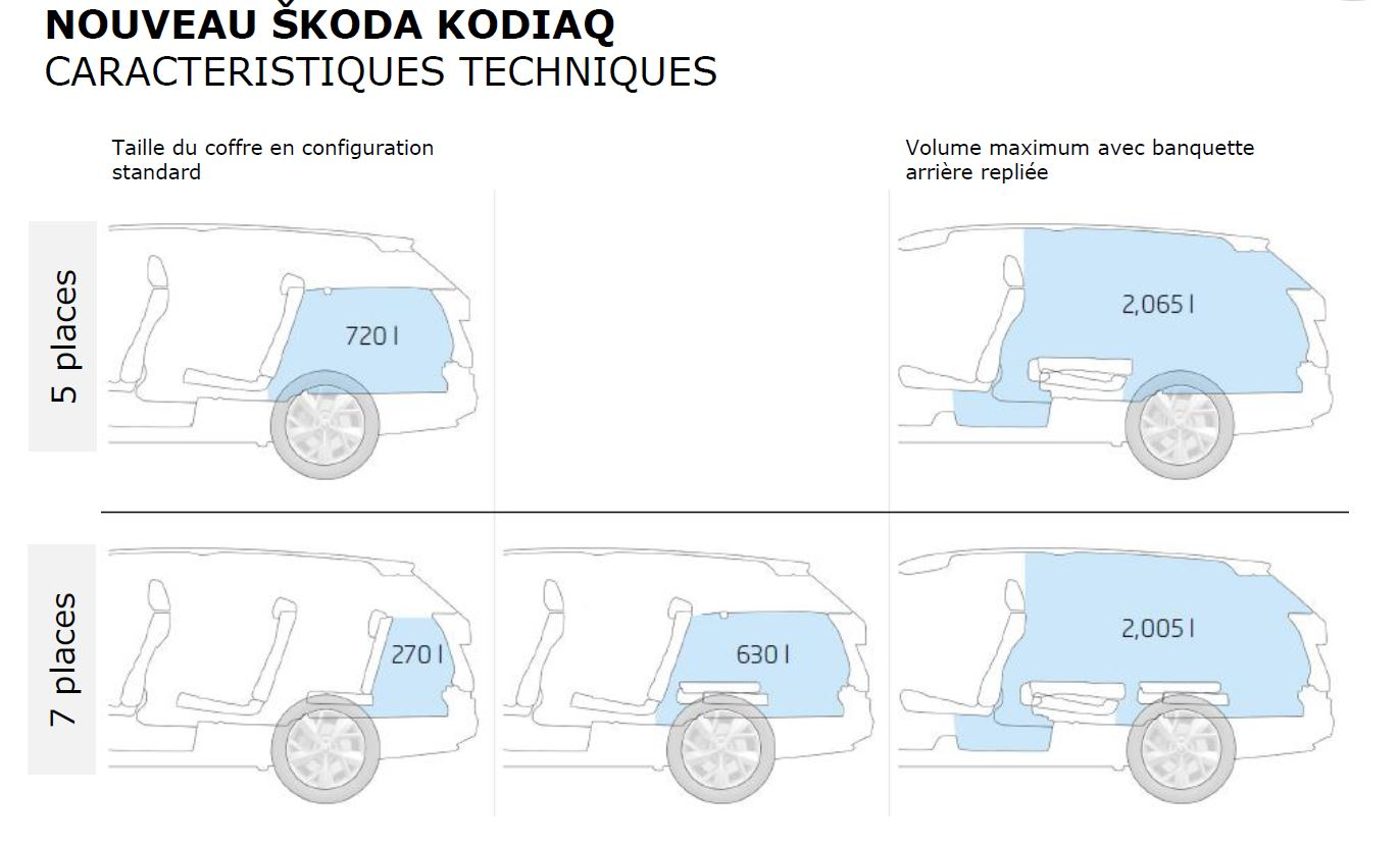 how big is the boot skoda kodiaq briskoda. Black Bedroom Furniture Sets. Home Design Ideas