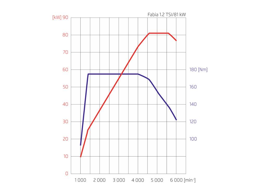 technical discussion 1 2 tsi vs 1 0 tsi performance upgrades briskoda. Black Bedroom Furniture Sets. Home Design Ideas