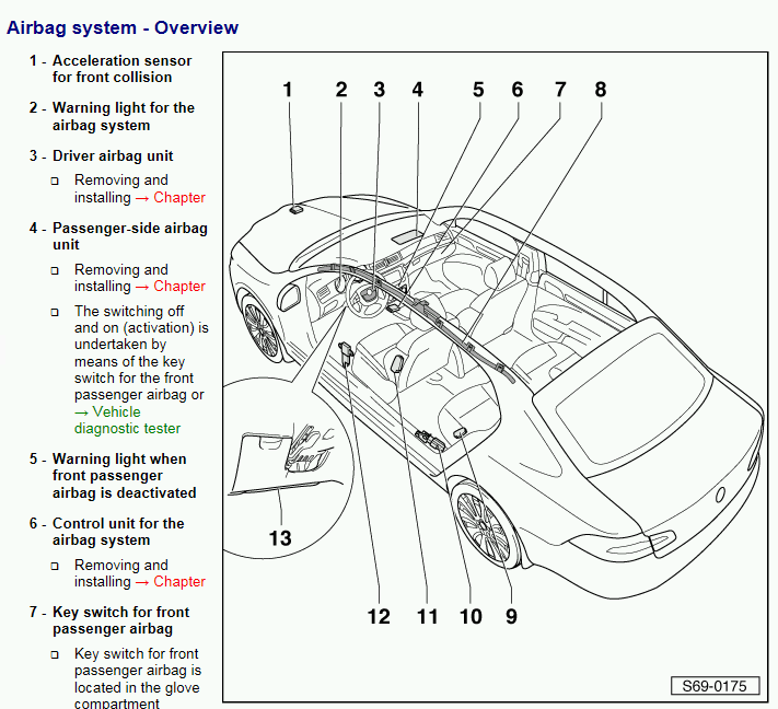 Crash sensors - Skoda Superb Mk II - BRISKODA